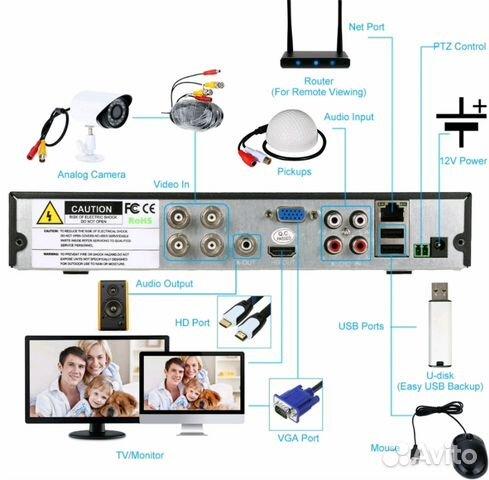 Комплект видеонаблюдения 89086671777 купить 7